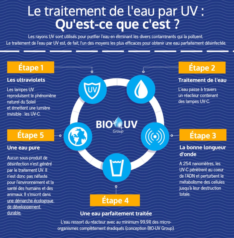 infographie expliquant le principe de fonctionnement du traitement Bio-UV